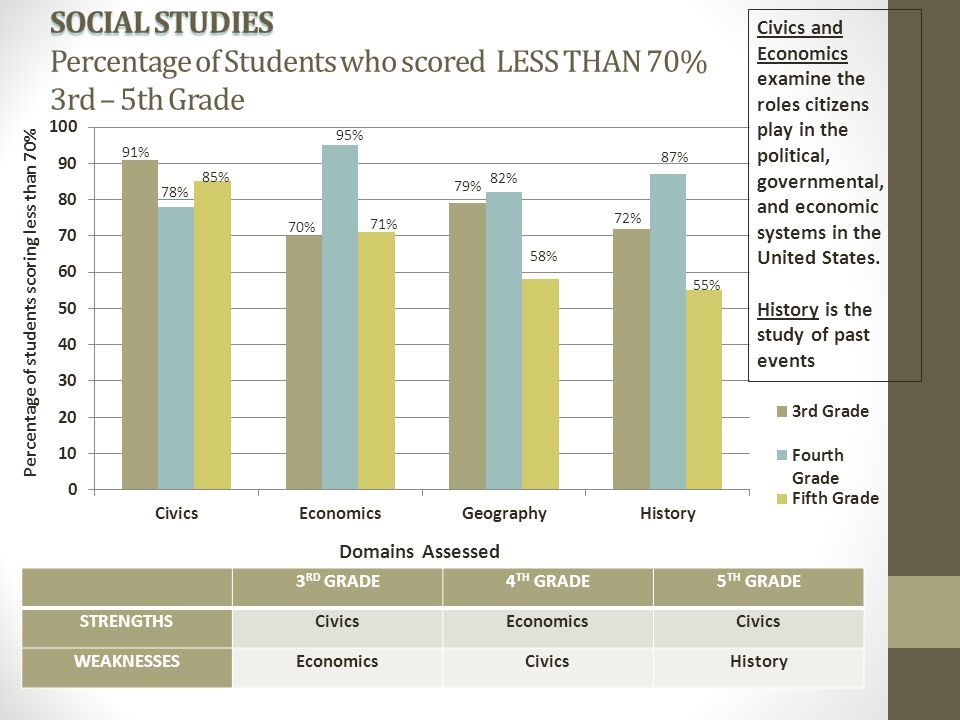 SOCIAL STUDIES SOCIAL STUDIES Percentage of Students who scored LESS THAN 70% 3rd – 5th Grade 78% 85% 91% 72% 87% 55% 79% 82% 58% 70% 95% 71% 3 RD GRA