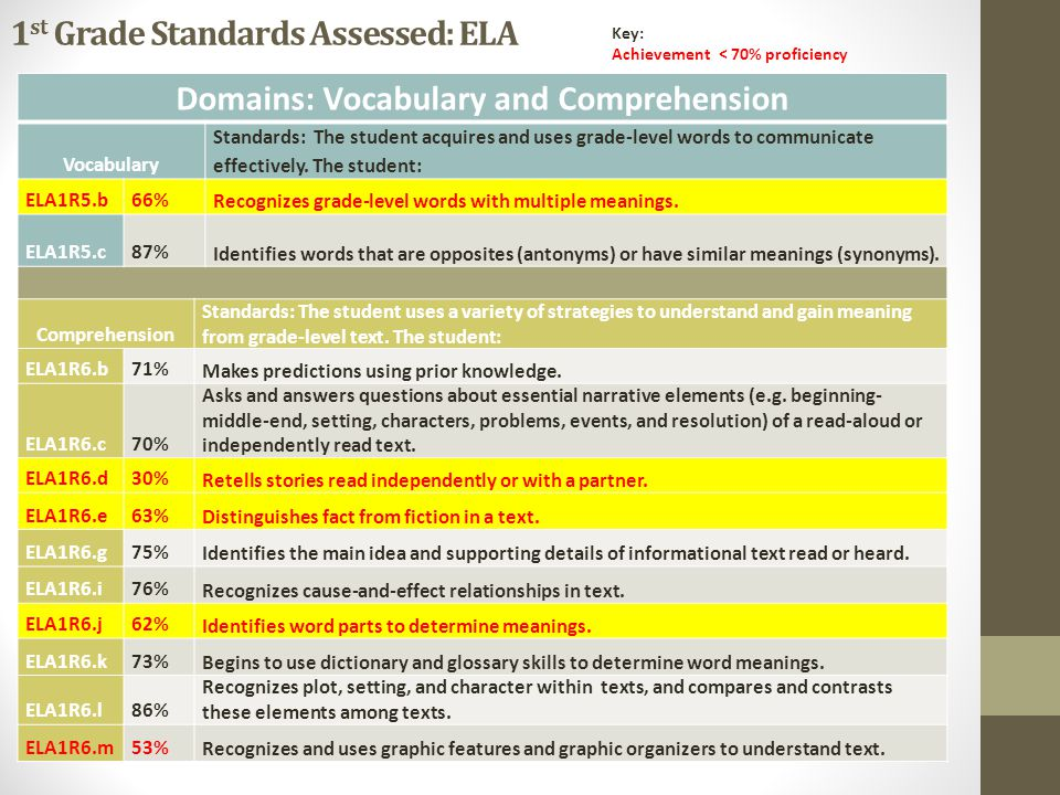1 st Grade Standards Assessed: ELA Domains: Vocabulary and Comprehension Vocabulary Standards: The student acquires and uses grade-level words to comm
