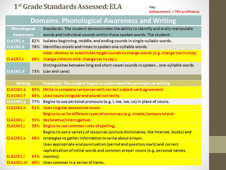 1 st Grade Standards Assessed: ELA Domains: Phonological Awareness and Writing Phonological Awareness Standards: The student demonstrates the ability to identify and orally manipulate words and individual sounds within those spoken words.