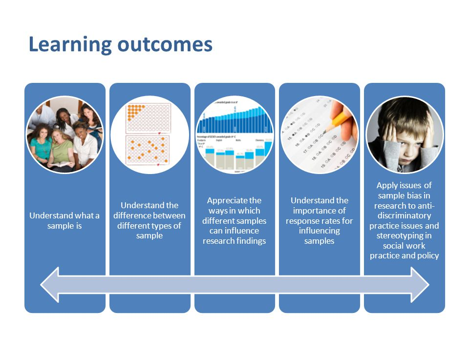 Learning outcomes Understand what a sample is Understand the difference between different types of sample Appreciate the ways in which different samples can influence research findings Understand the importance of response rates for influencing samples Apply issues of sample bias in research to anti- discriminatory practice issues and stereotyping in social work practice and policy