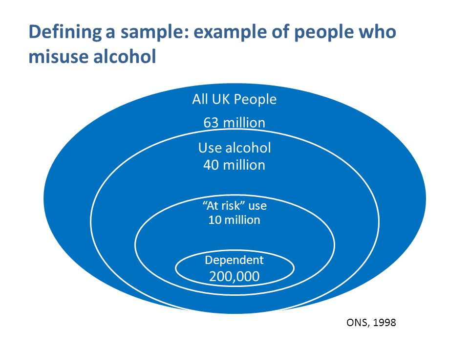 Defining a sample: may be even more complicated than that All People Use Alcohol Misuse Alcohol Depend ent