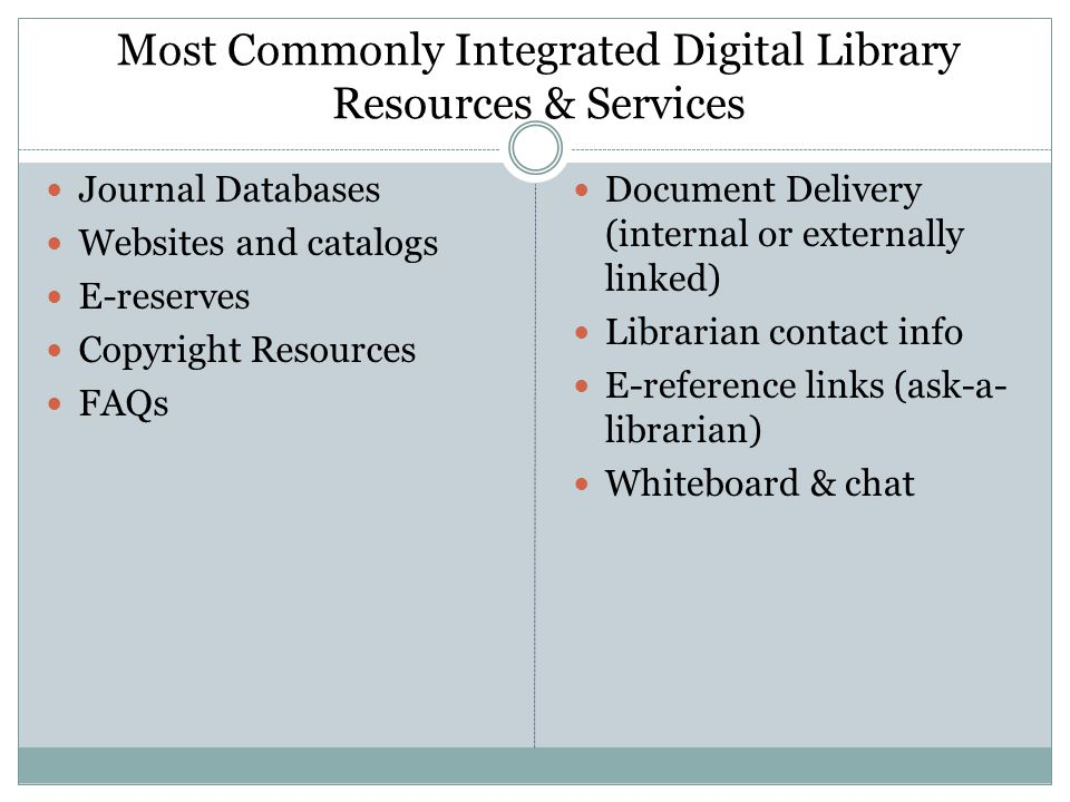 Most Commonly Integrated Digital Library Resources & Services Journal Databases Websites and catalogs E-reserves Copyright Resources FAQs Document Delivery (internal or externally linked) Librarian contact info E-reference links (ask-a- librarian) Whiteboard & chat