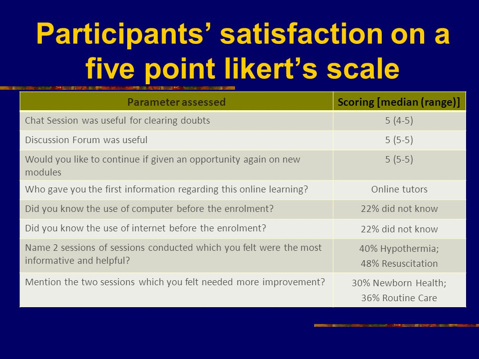 Participants' satisfaction on a five point likert's scale Parameter assessedScoring [median (range)] Chat Session was useful for clearing doubts5 (4-5) Discussion Forum was useful5 (5-5) Would you like to continue if given an opportunity again on new modules 5 (5-5) Who gave you the first information regarding this online learning?Online tutors Did you know the use of computer before the enrolment?22% did not know Did you know the use of internet before the enrolment.