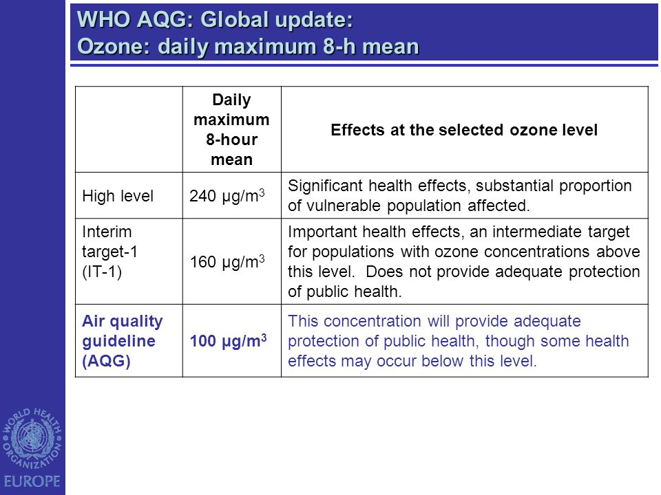 WHO AQG: Global update: Ozone: daily maximum 8-h mean Daily maximum 8-hour mean Effects at the selected ozone level High level240 µg/m 3 Significant h