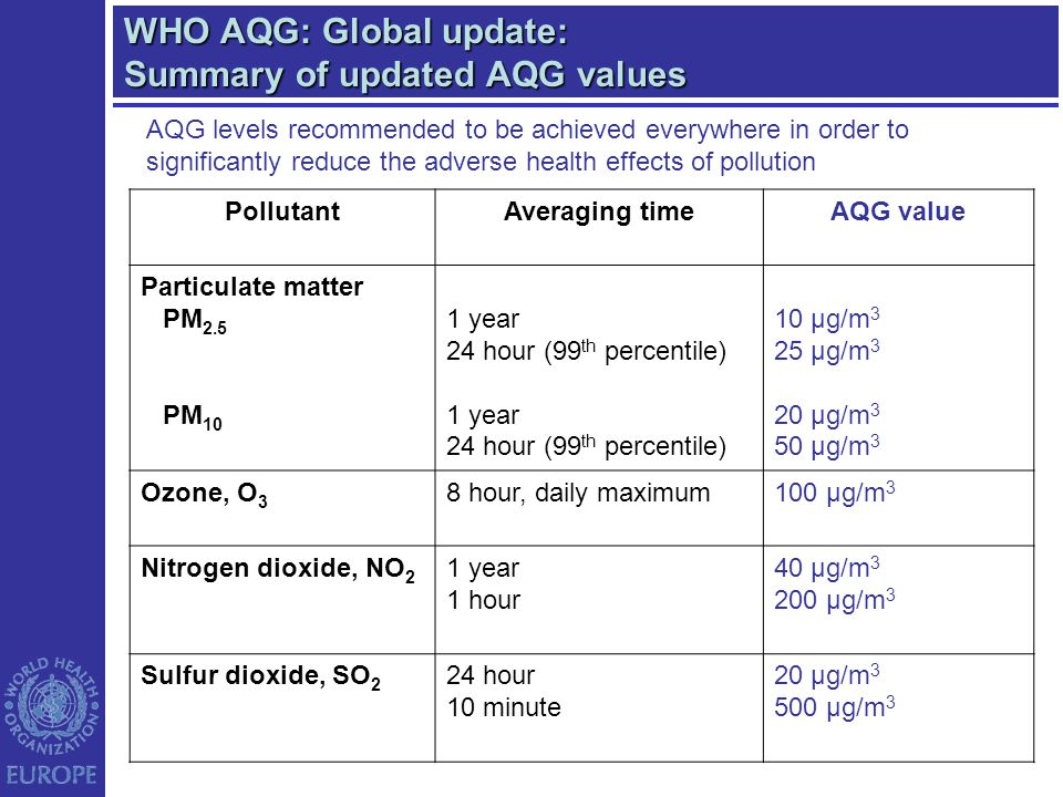 WHO AQG: Global update: Summary of updated AQG values PollutantAveraging timeAQG value Particulate matter PM 2.5 PM 10 1 year 24 hour (99 th percentil