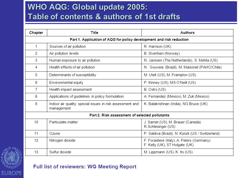 WHO AQG: Global update 2005: Table of contents & authors of 1st drafts ChapterTitleAuthors Part 1. Application of AQG for policy development and risk