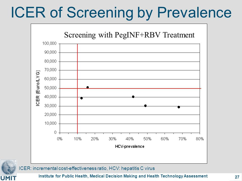 Institute for Public Health, Medical Decision Making and Health Technology Assessment 27 ICER of Screening by Prevalence ICER: incremental cost-effectiveness ratio, HCV: hepatitis C virus Screening with PegINF+RBV Treatment