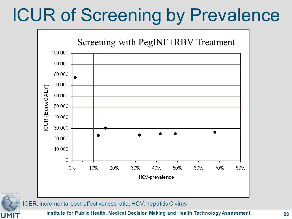 Institute for Public Health, Medical Decision Making and Health Technology Assessment 28 ICUR of Screening by Prevalence ICER: incremental cost-effectiveness ratio, HCV: hepatitis C virus Screening with PegINF+RBV Treatment