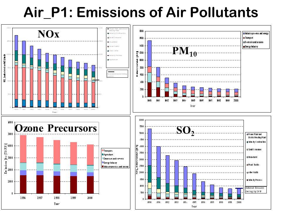 Air_P1: Emissions of Air Pollutants NOx Ozone Precursors SO 2 PM 10