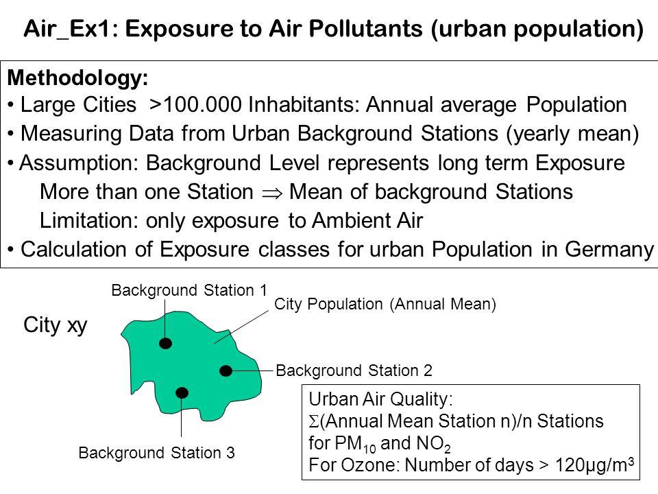 Air_Ex1: Exposure to Air Pollutants (urban population) Methodology: Large Cities >100.000 Inhabitants: Annual average Population Measuring Data from U