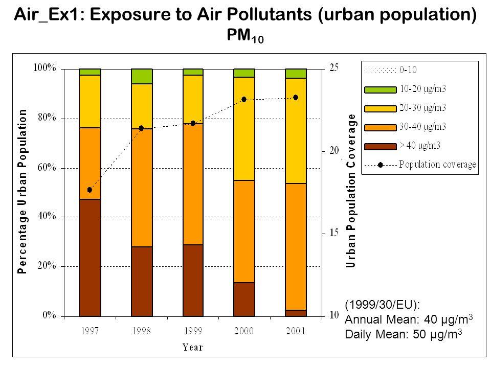 Air_Ex1: Exposure to Air Pollutants (urban population) PM 10 (1999/30/EU): Annual Mean: 40 µg/m 3 Daily Mean: 50 µg/m 3