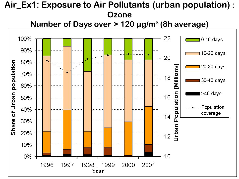 Air_Ex1: Exposure to Air Pollutants (urban population) : Ozone Number of Days over > 120 µg/m 3 (8h average)