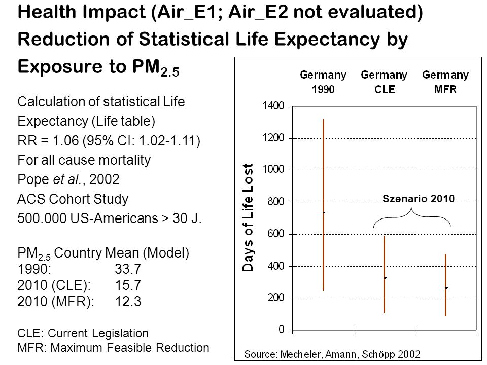 Health Impact (Air_E1; Air_E2 not evaluated) Reduction of Statistical Life Expectancy by Exposure to PM 2.5 Calculation of statistical Life Expectancy
