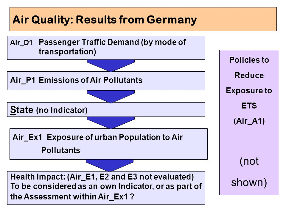 Air Quality: Results from Germany Air_D1 Passenger Traffic Demand (by mode of transportation) Air_P1Emissions of Air Pollutants State (no Indicator) A
