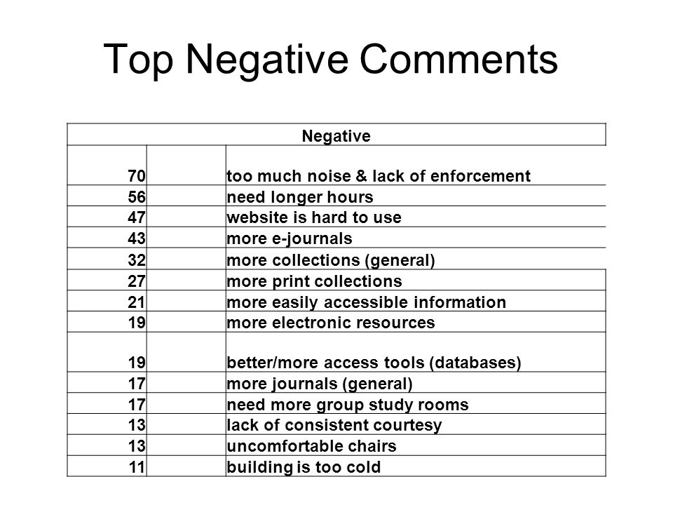 Top Negative Comments Negative 70 too much noise & lack of enforcement 56 need longer hours 47 website is hard to use 43 more e-journals 32 more collections (general) 27 more print collections 21 more easily accessible information 19 more electronic resources 19 better/more access tools (databases) 17 more journals (general) 17 need more group study rooms 13 lack of consistent courtesy 13 uncomfortable chairs 11 building is too cold