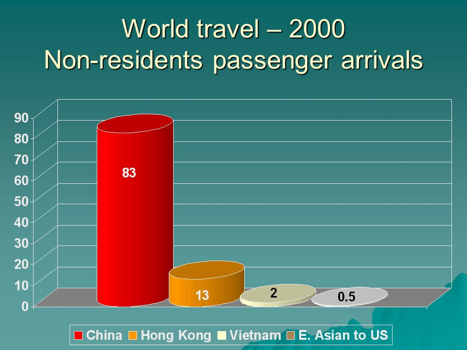 World travel – 2000 Non-residents passenger arrivals