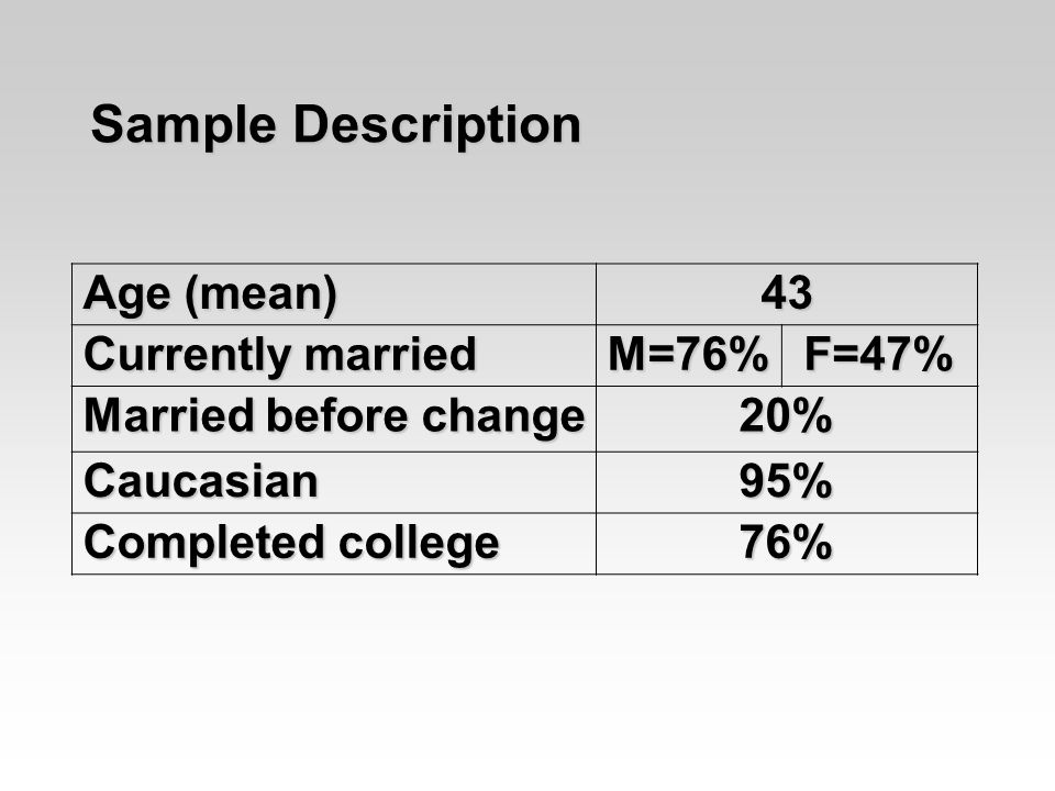 Age (mean) 43 Currently married M=76%F=47% Married before change 20% Caucasian95% Completed college 76% Sample Description