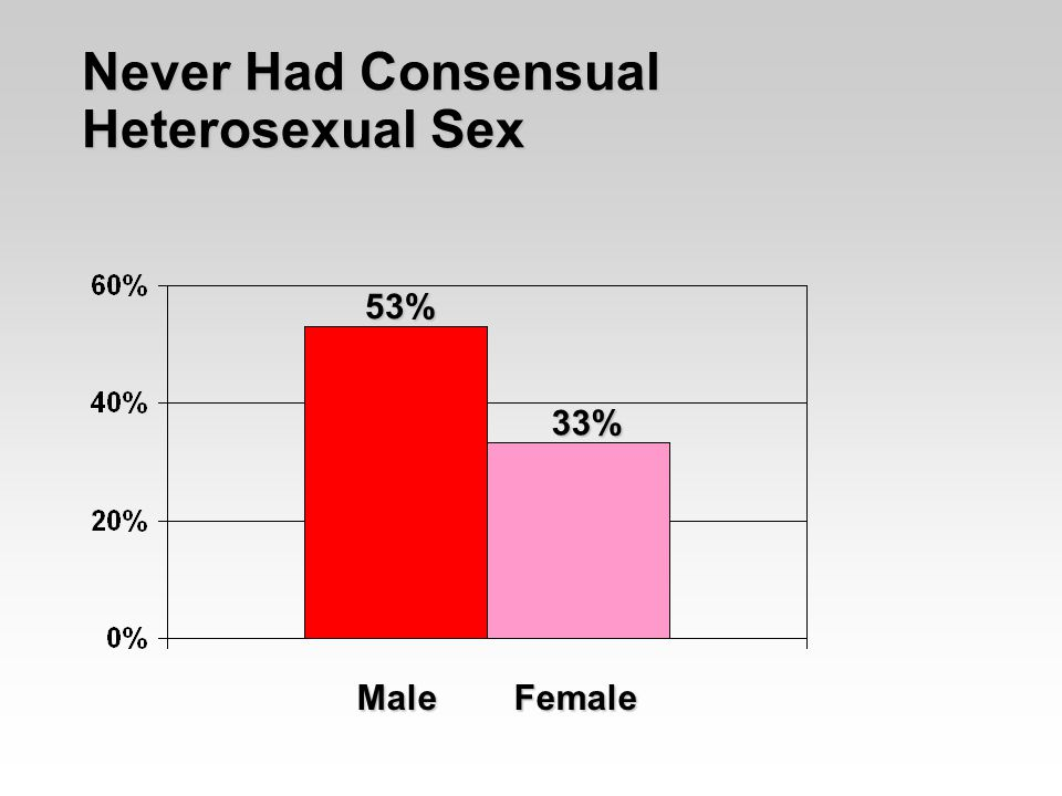 Never Had Consensual Heterosexual Sex 53% 33% Male Female