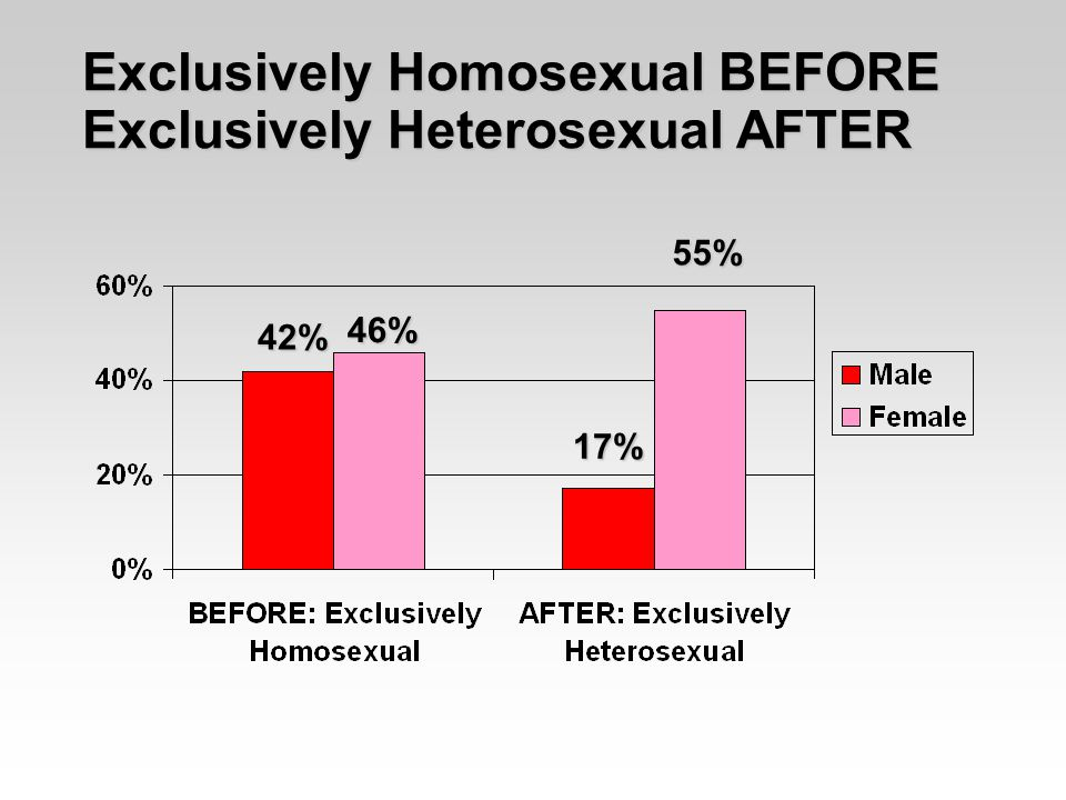 Exclusively Homosexual BEFORE Exclusively Heterosexual AFTER 42% 46% 17% 55%