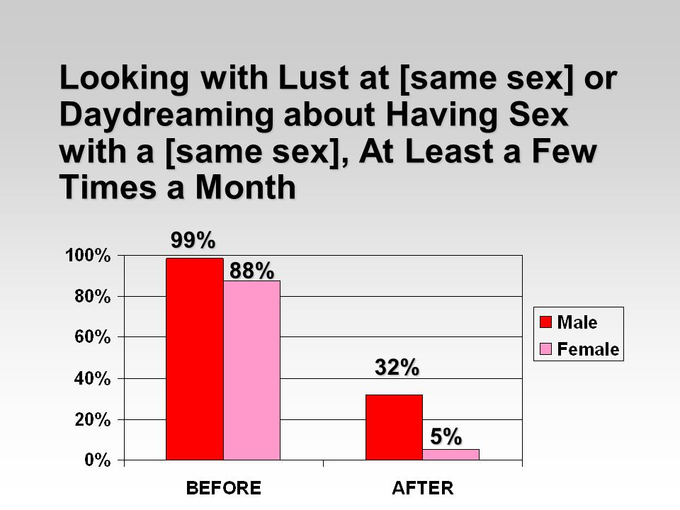 Looking with Lust at [same sex] or Daydreaming about Having Sex with a [same sex], At Least a Few Times a Month 99% 88% 32% 5%