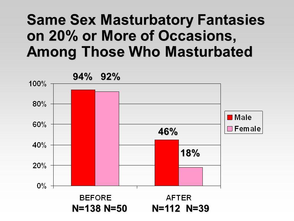 Same Sex Masturbatory Fantasies on 20% or More of Occasions, Among Those Who Masturbated 94% 92% 46% 46% 18% N=138 N=50 N=112 N=39
