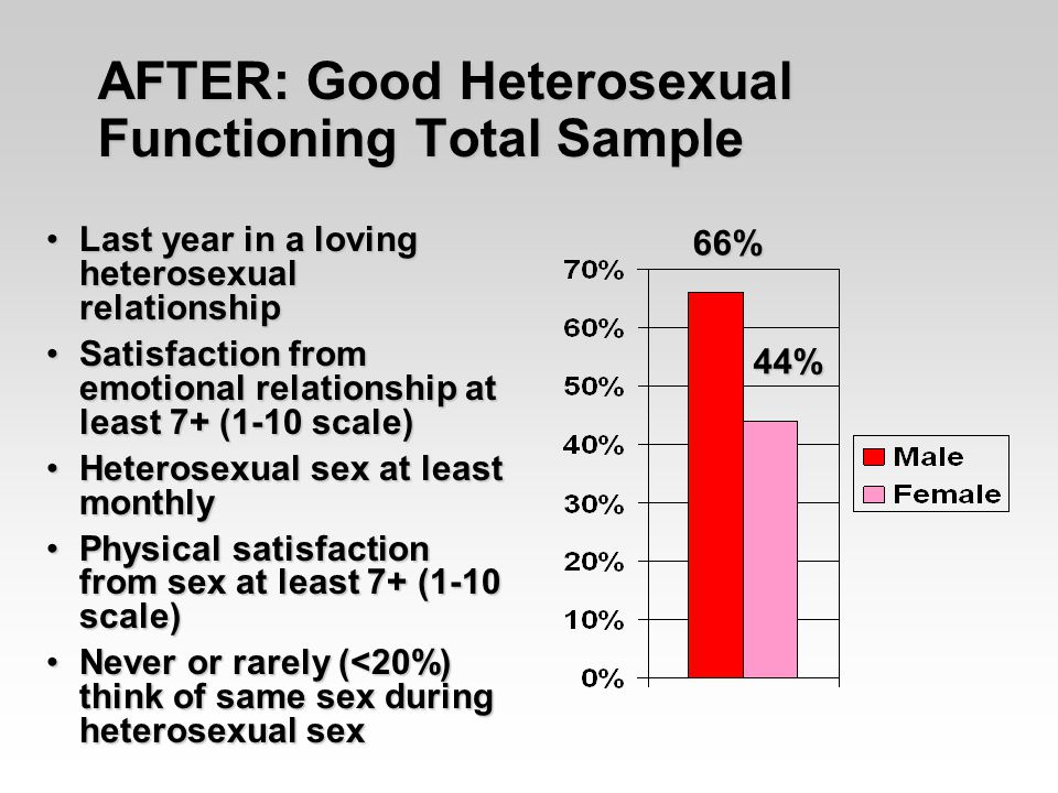 AFTER: Good Heterosexual Functioning Total Sample Last year in a loving heterosexual relationshipLast year in a loving heterosexual relationship Satisfaction from emotional relationship at least 7+ (1-10 scale)Satisfaction from emotional relationship at least 7+ (1-10 scale) Heterosexual sex at least monthlyHeterosexual sex at least monthly Physical satisfaction from sex at least 7+ (1-10 scale)Physical satisfaction from sex at least 7+ (1-10 scale) Never or rarely (<20%) think of same sex during heterosexual sexNever or rarely (<20%) think of same sex during heterosexual sex 66% 44%