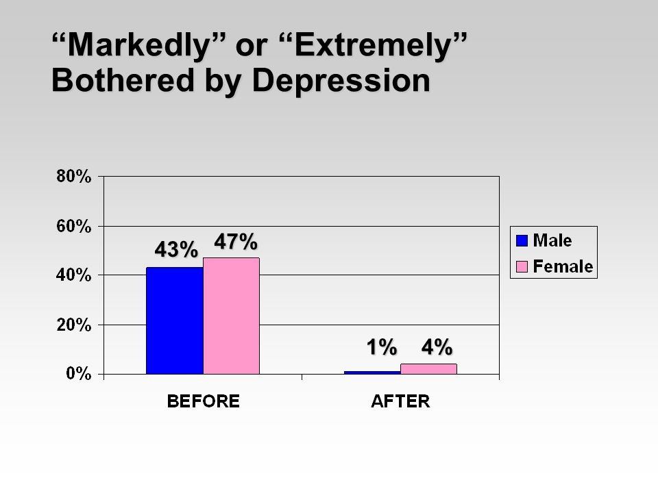 Markedly or Extremely Bothered by Depression 43% 47% 1% 4% 1% 4%