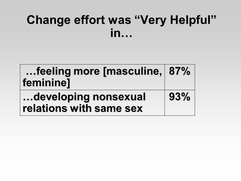 Change effort was Very Helpful in… …feeling more [masculine, feminine] …feeling more [masculine, feminine]87% …developing nonsexual relations with same sex 93%