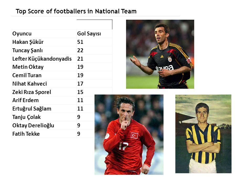 Top Score of footballers in National Team OyuncuGol Sayısı Hakan Şükür51 Tuncay Şanlı22 Lefter Küçükandonyadis21 Metin Oktay19 Cemil Turan19 Nihat Kah