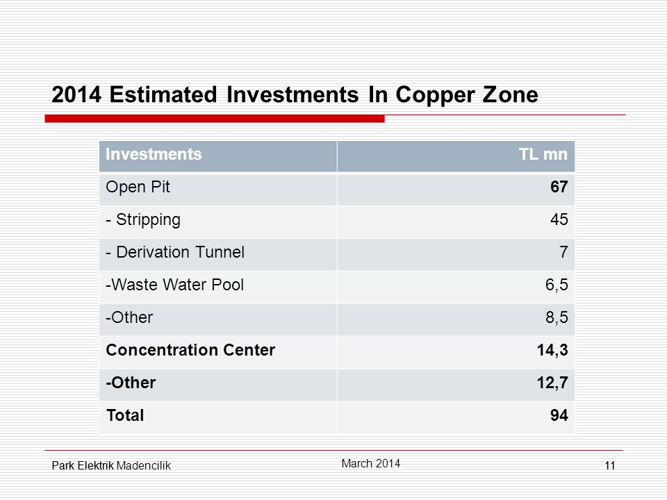 Park Elektrik11 2014 Estimated Investments In Copper Zone 11 March 2014 Park Elektrik Madencilik InvestmentsTL mn Open Pit67 - Stripping45 - Derivation Tunnel7 -Waste Water Pool6,5 -Other8,5 Concentration Center14,3 -Other12,7 Total94