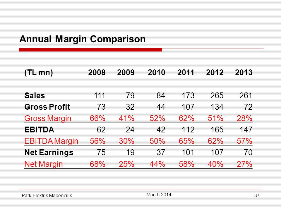 37 Annual Margin Comparison (TL mn)200820092010201120122013 Sales1117984173265261 Gross Profit73324410713472 Gross Margin66%41%52%62%51%28% EBITDA622442112165147 EBITDA Margin56%30%50%65%62%57% Net Earnings75193710110770 Net Margin68%25%44%58%58%40%27% March 2014 Park Elektrik Madencilik