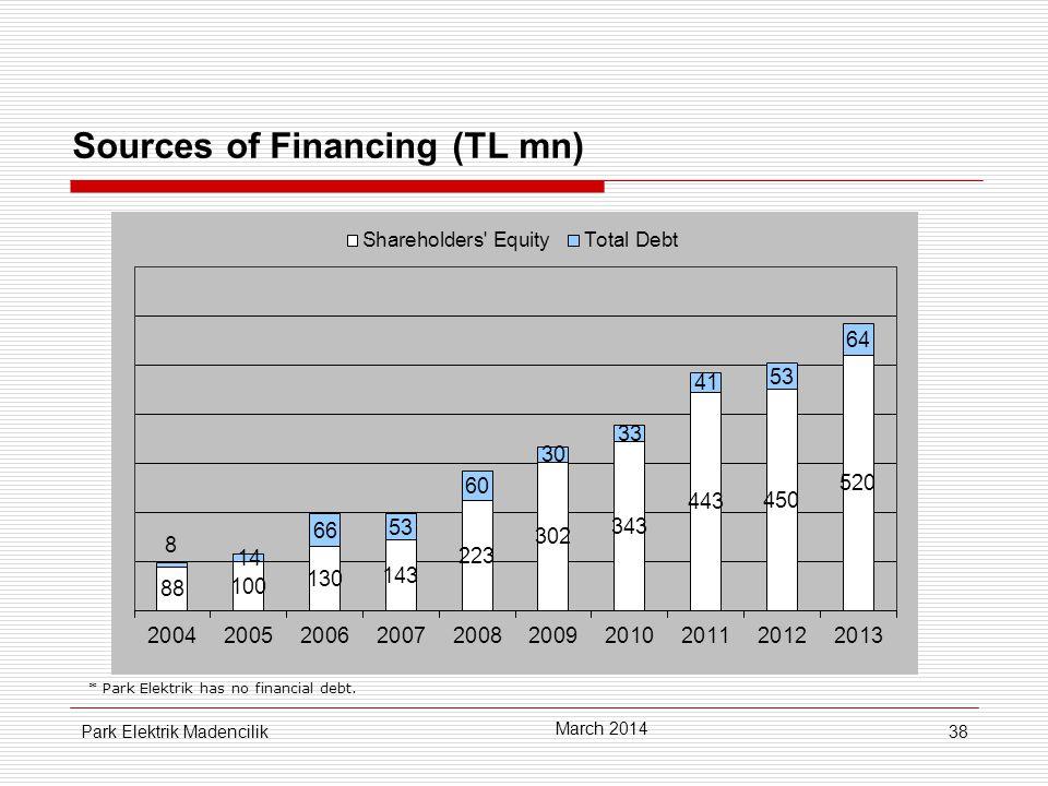 38 Sources of Financing (TL mn) * Park Elektrik has no financial debt.
