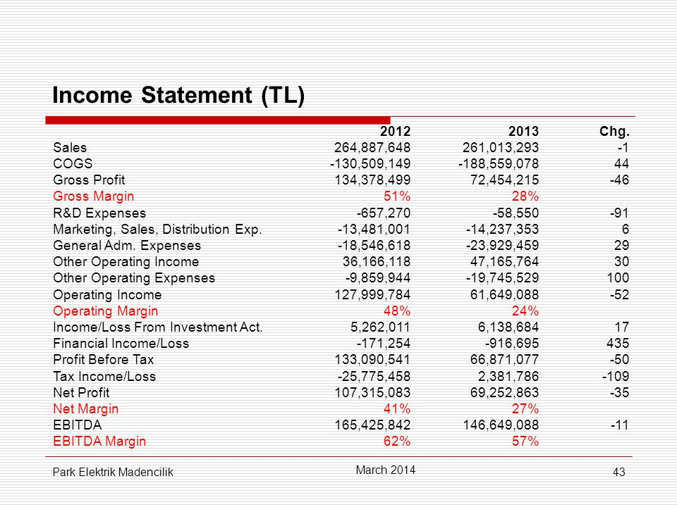 43 Income Statement (TL) March 2014 Park Elektrik Madencilik 20122013Chg.