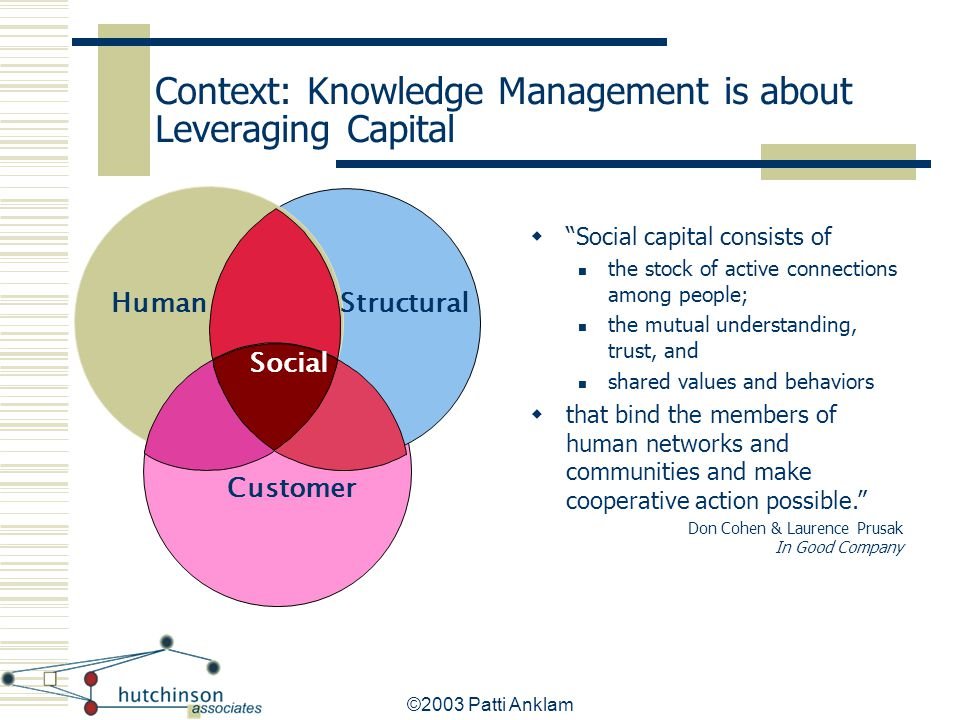 "©2003 Patti Anklam Customer StructuralHuman Context: Knowledge Management is about Leveraging Capital Social  ""Social capital consists of the stock o"