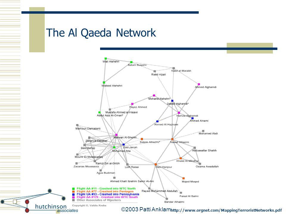 ©2003 Patti Anklam The Al Qaeda Network http://www.orgnet.com/MappingTerroristNetworks.pdf