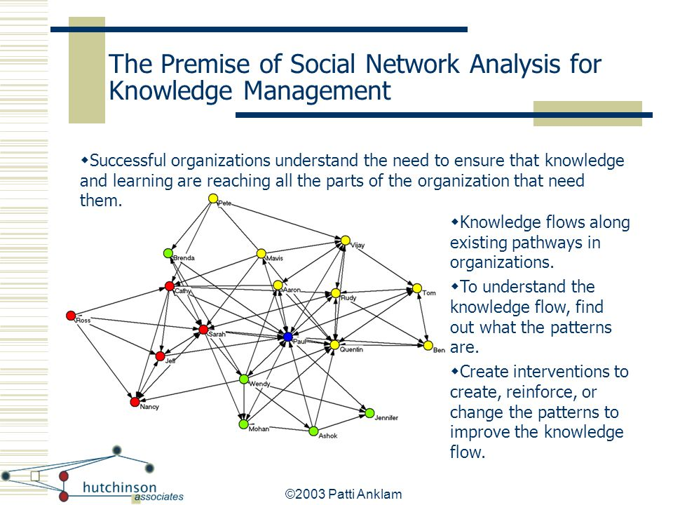 ©2003 Patti Anklam The Premise of Social Network Analysis for Knowledge Management  Knowledge flows along existing pathways in organizations.  To un