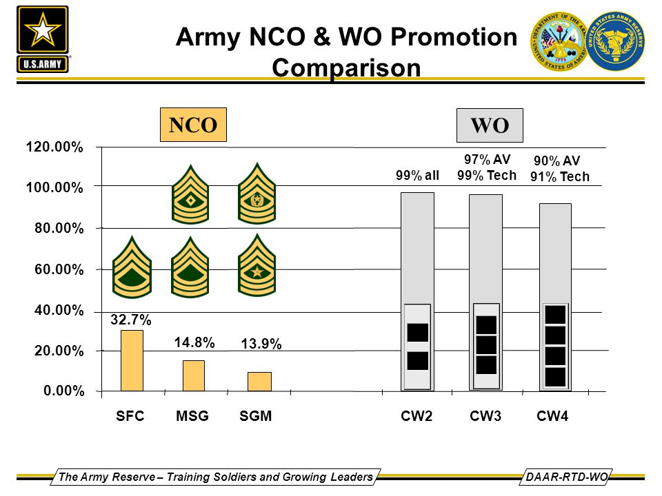 The Army Reserve – Training Soldiers and Growing LeadersDAAR-RTD-WO NCO WO 99% all 97% AV 99% Tech 90% AV 91% Tech 32.7% 13.9% 14.8% 0.00% 20.00% 40.00% 60.00% 80.00% 100.00% 120.00% SFCMSGSGMCW2CW3CW4 Army NCO & WO Promotion Comparison