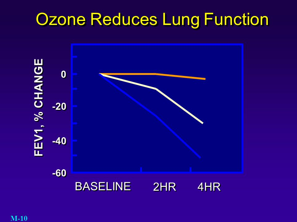 Ozone Reduces Lung Function BASELINE 2HR 4HR FEV1, % CHANGE -60 -40 -20 0 0 M-10