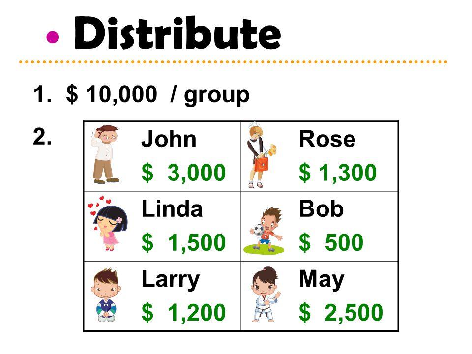 John $ 3,000 Rose $ 1,300 Linda $ 1,500 Bob $ 500 Larry $ 1,200 May $ 2,500 Distribute 1. $ 10,000 / group 2.