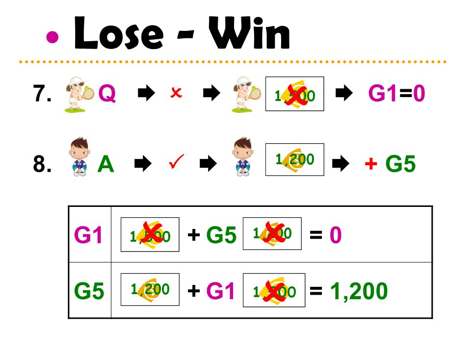 Lose - Win 7. Q     G1=0 8. A     + G5 G1 + G5 = 0 G5 + G1 = 1,200   