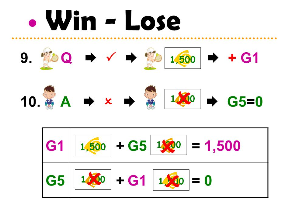 Win - Lose 9. Q     + G1 10. A     G5=0 G1 + G5 = 1,500 G5 + G1 = 0    