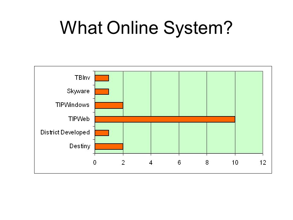 What Online System