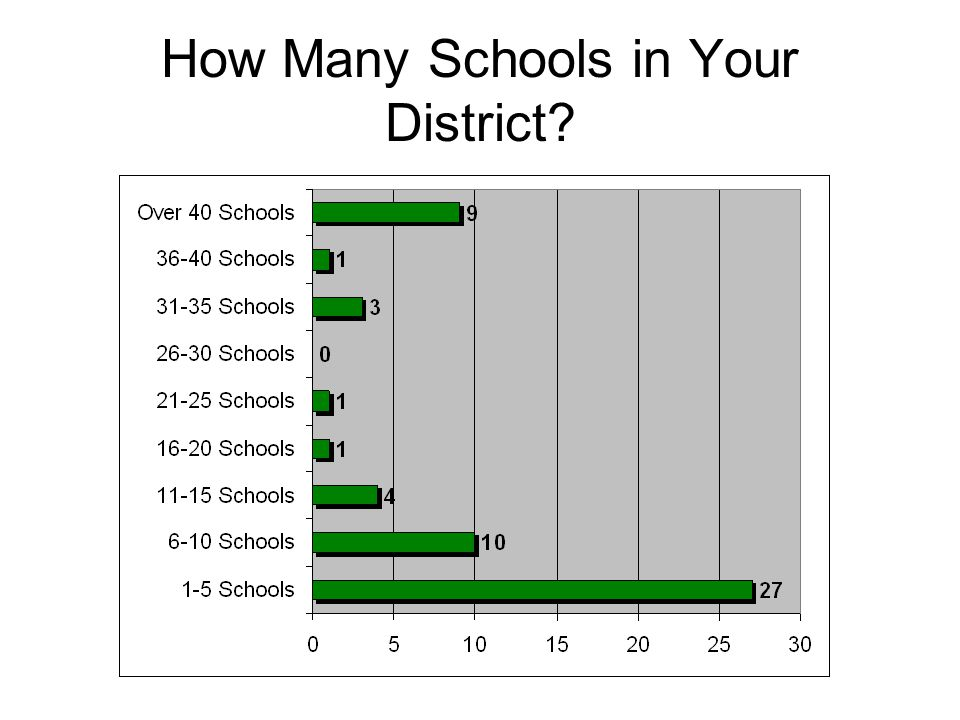 How Many Schools in Your District