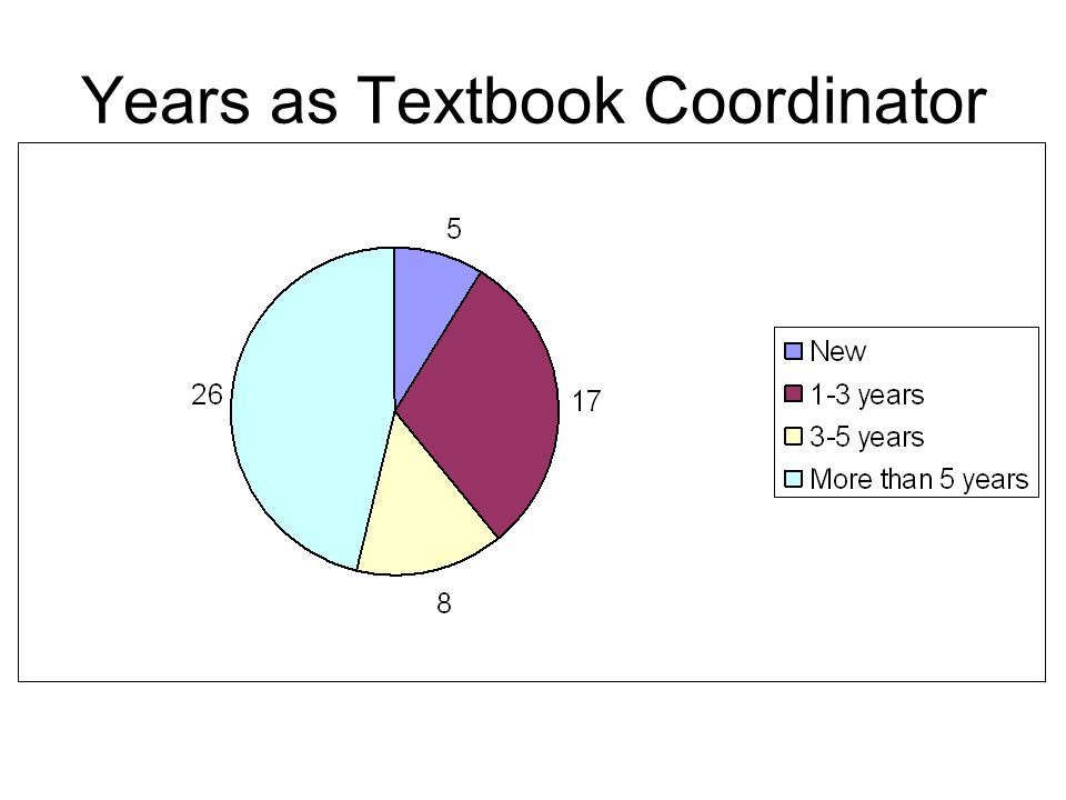 Years as Textbook Coordinator