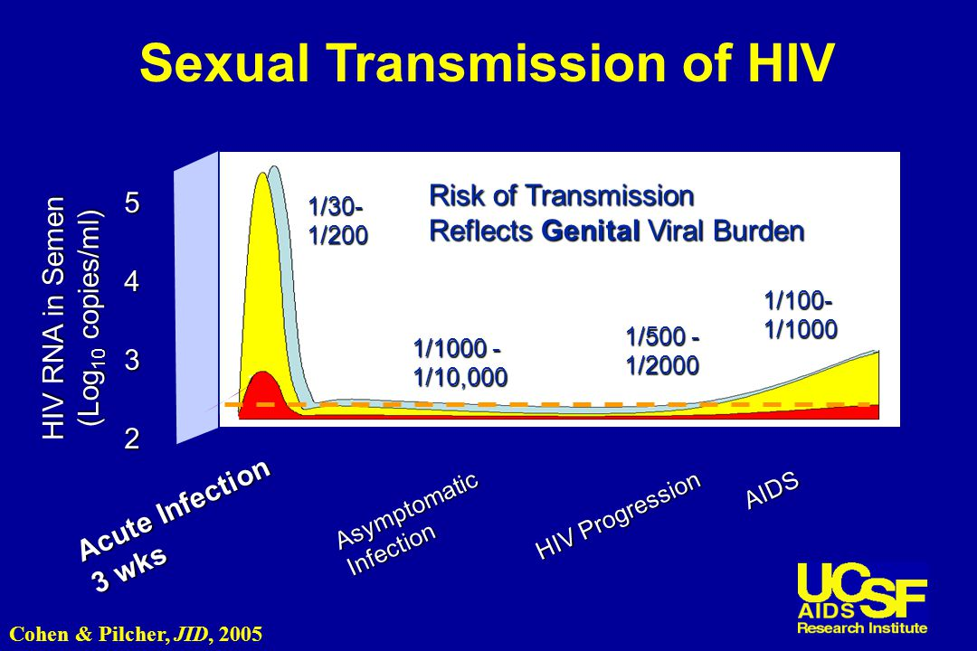 HIV RNA in Semen (Log 10 copies/ml) Acute Infection 3 wks AsymptomaticInfection HIV Progression AIDS 2 3 45 1/1000 - 1/10,000 1/500 - 1/2000 1/100-1/1000 Risk of Transmission Reflects Genital Viral Burden 1/30-1/200 Sexual Transmission of HIV Cohen & Pilcher, JID, 2005