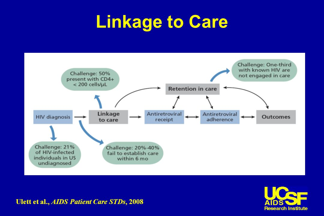 Linkage to Care Ulett et al., AIDS Patient Care STDs, 2008