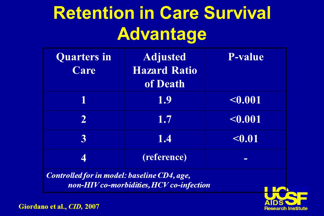 Retention in Care Survival Advantage Quarters in Care Adjusted Hazard Ratio of Death P-value 11.9<0.001 21.7<0.001 31.4<0.01 4 (reference) - Controlled for in model: baseline CD4, age, non-HIV co-morbidities, HCV co-infection Giordano et al., CID, 2007