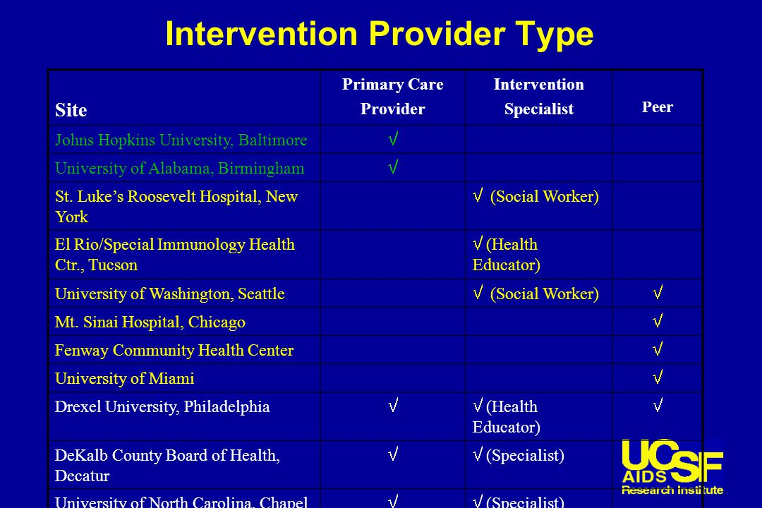 Intervention Provider Type Site Primary Care Provider Intervention Specialist Peer Johns Hopkins University, Baltimore  University of Alabama, Birmingham  St.