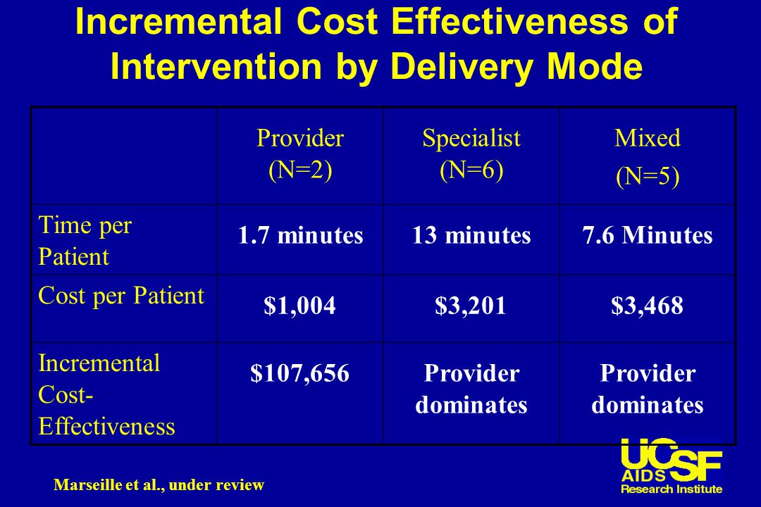 Incremental Cost Effectiveness of Intervention by Delivery Mode Provider (N=2) Specialist (N=6) Mixed (N=5) Time per Patient 1.7 minutes13 minutes7.6 Minutes Cost per Patient $1,004$3,201$3,468 Incremental Cost- Effectiveness $107,656Provider dominates Marseille et al., under review