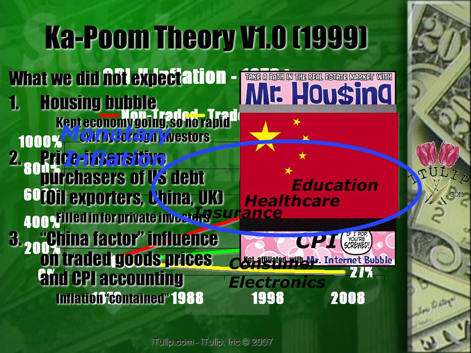 iTulip.com - iTulip, Inc © 2007 Ka-Poom Theory V1.0 (1999) What we did not expect 1.Housing bubble Kept economy going, so no rapid exit by foreign investors 2.Price-insensitive purchasers of US debt (Oil exporters, China, UK) Filled in for private investors 3. China factor influence on traded goods prices and CPI accounting Inflation contained What we did not expect 1.Housing bubble Kept economy going, so no rapid exit by foreign investors 2.Price-insensitive purchasers of US debt (Oil exporters, China, UK) Filled in for private investors 3. China factor influence on traded goods prices and CPI accounting Inflation contained Education Healthcare Insurance Consumer Electronics CPI Monetary Inflation